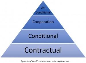 Pyramid_of_Trust